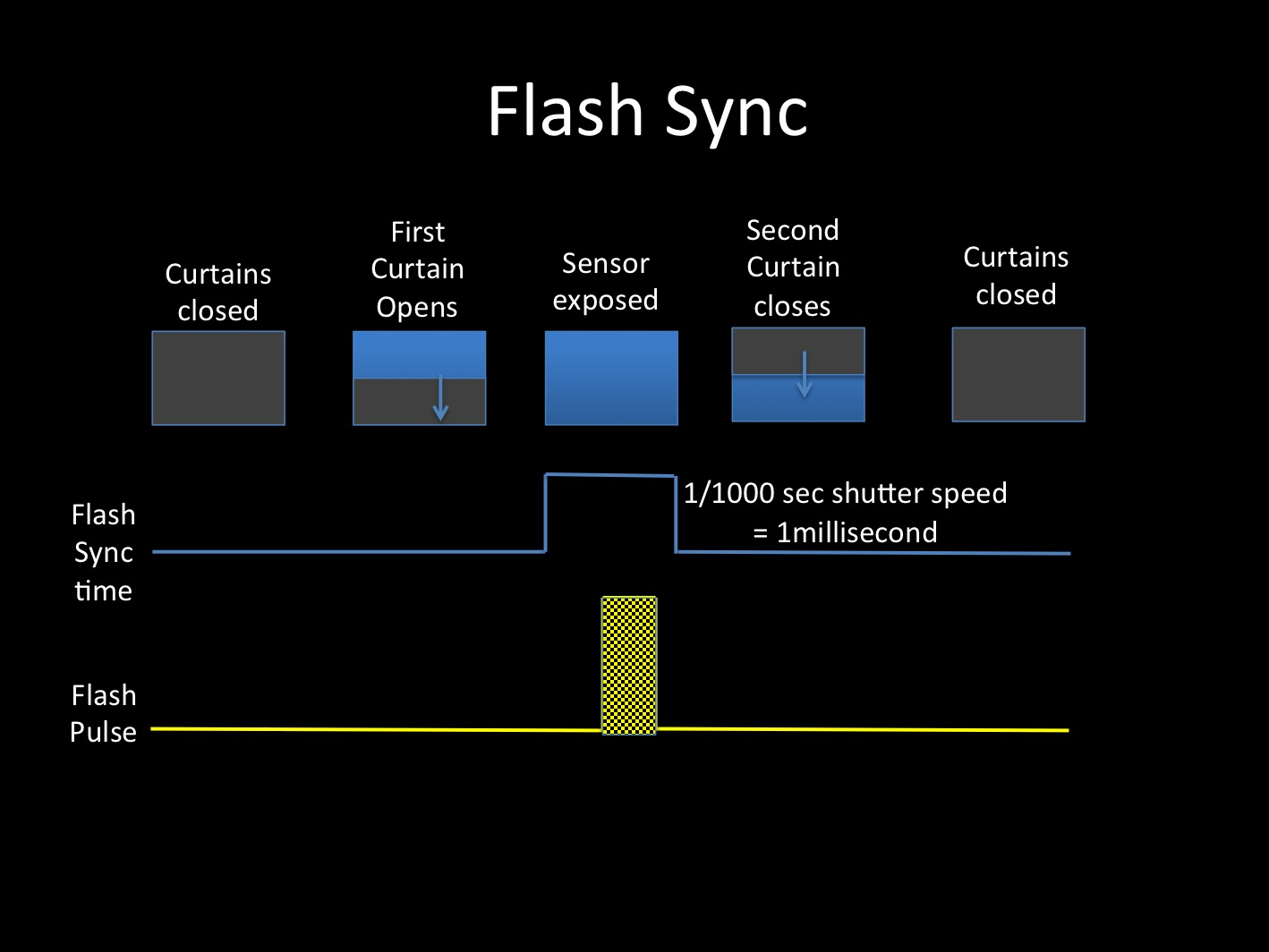 Taking The Nonsense Out Of Flash Sync And High Speed Flash